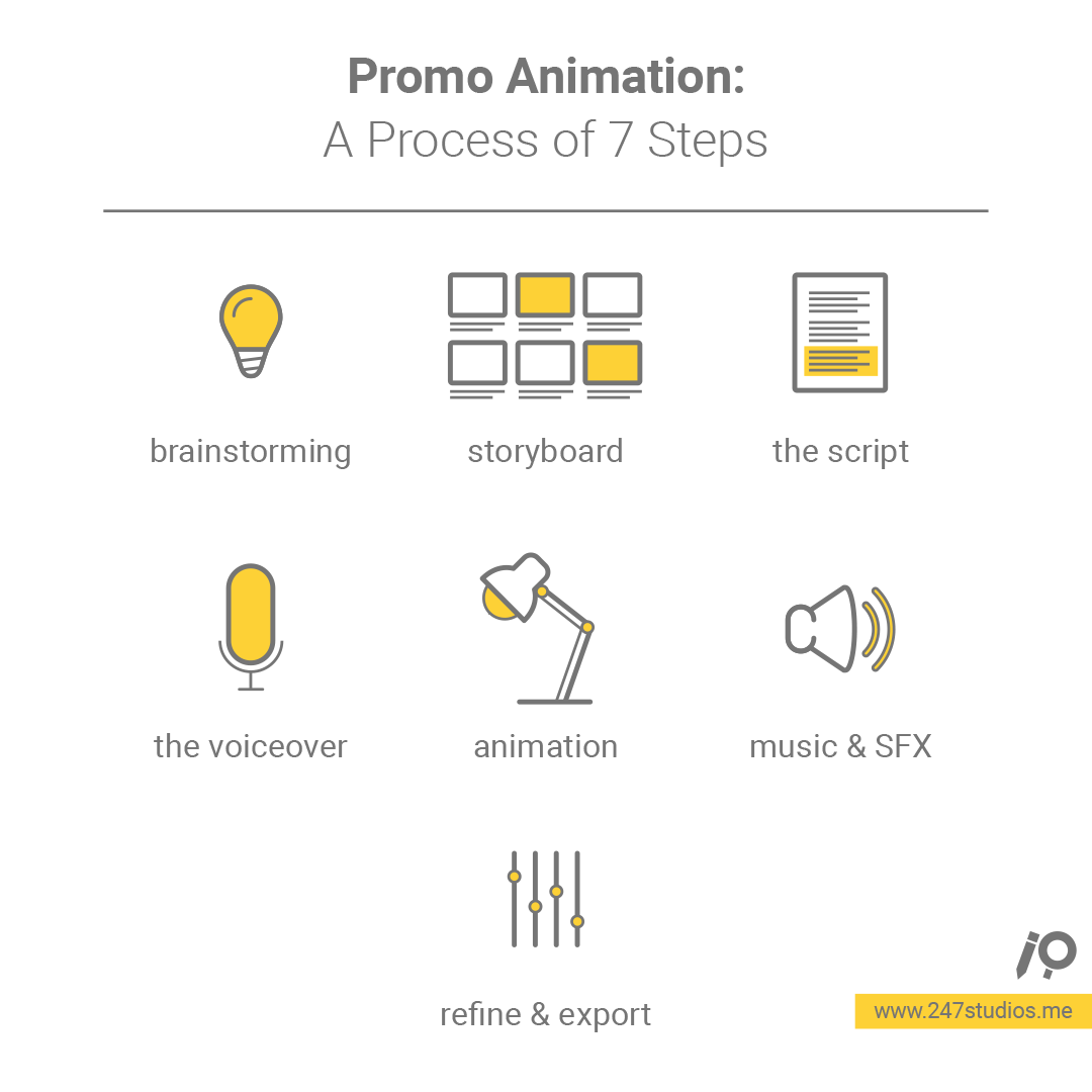 Promo Animation Process